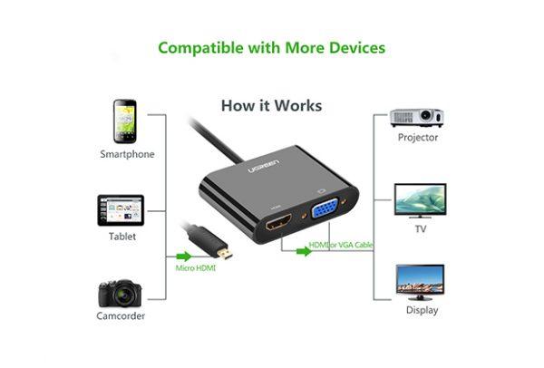 UGREEN micro HDMI to HDMI+VGA Adapter  black ABS